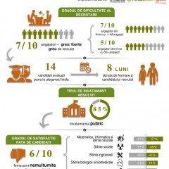 Angajatorii români sunt nemulţumiţi de pregătirea absolventilor de studii superioare