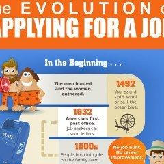 Infografic: Evolutia aplicarilor la joburi