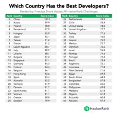 Romania in topul tarilor cu cei mai buni programatori IT