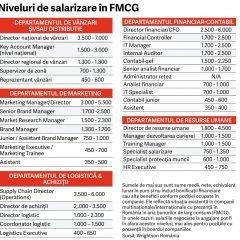 Ghidul salariilor in FMCG 2017