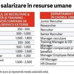Ghidul salariilor in resurse umane 2017
