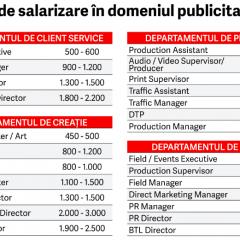 Ghidul salariilor in domeniul publicitar 2017