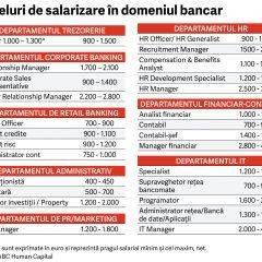 Ghidul salariilor in domeniul bancar 2017
