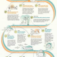 Tehnologia a transformat radical munca