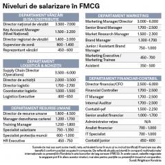 Ghidul salariilor in FMCG in 2018