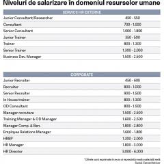 Ghidul salariilor in domeniul resurselor umane in 2018