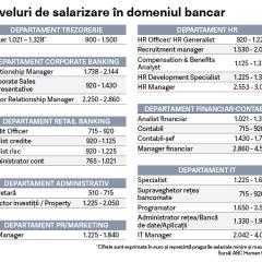 Ghidul salariilor in domeniul bancar in 2018